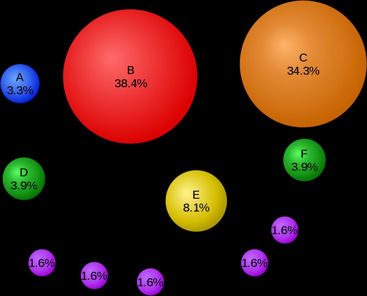 Hiểu về backlink của landing page và hiểu thuật toán pagerank
